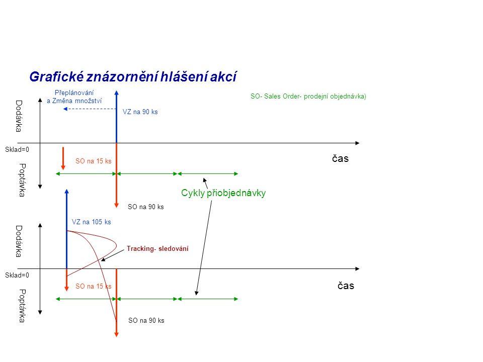 Grafické znázornění hlášení akcí Sklad=0 Dodávka Poptávka Cykly přiobjednávky SO- Sales Order- prodejní objednávka) VZ na 90 ks SO na 90 ks SO na 15 ks Přeplánování a Změna množství Sklad=0 Dodávka Poptávka SO na 15 ks SO na 90 ks VZ na 105 ks Tracking- sledování čas