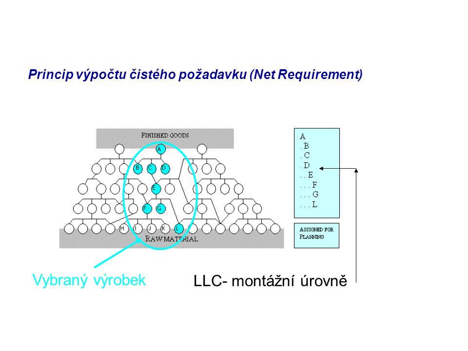 Princip výpočtu čistého požadavku (Net Requirement) LLC- montážní úrovně Vybraný výrobek