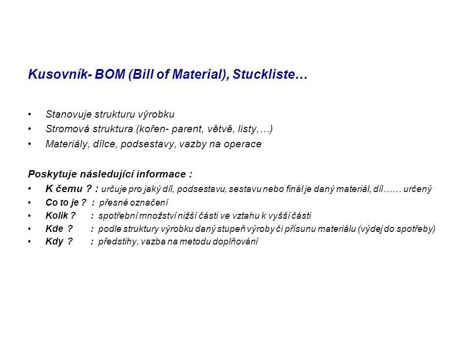 Kusovník- BOM (Bill of Material), Stuckliste… Stanovuje strukturu výrobku Stromová struktura (kořen- parent, větvě, listy,…) Materiály, dílce, podsestavy, vazby na operace Poskytuje následující informace : K čemu .