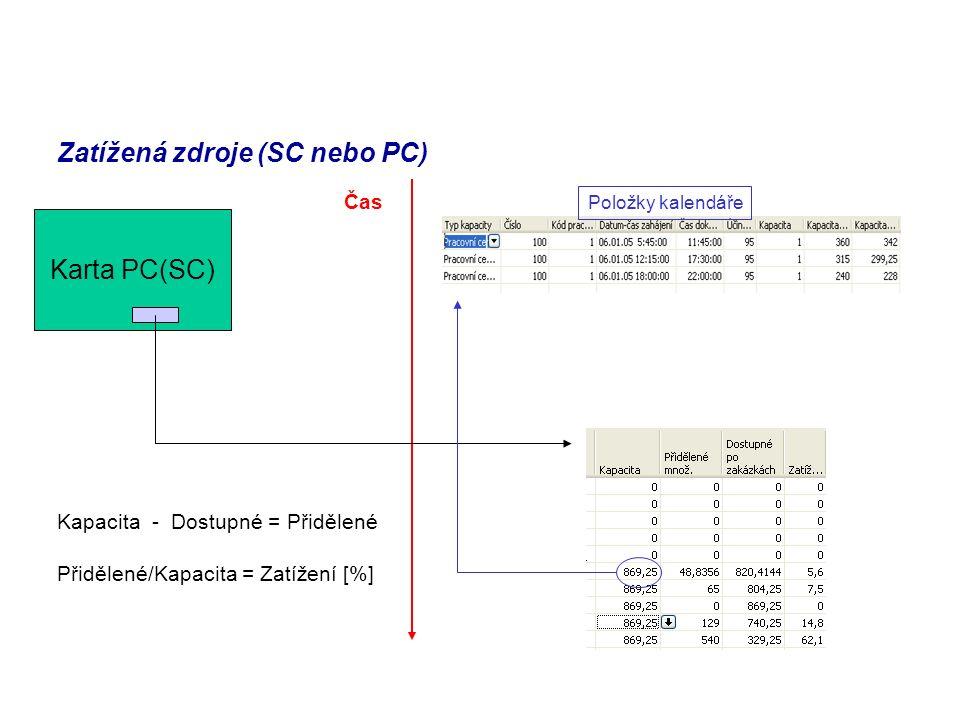 Zatížená zdroje (SC nebo PC) Karta PC(SC) Čas Kapacita - Dostupné = Přidělené Přidělené/Kapacita = Zatížení [%] Položky kalendáře
