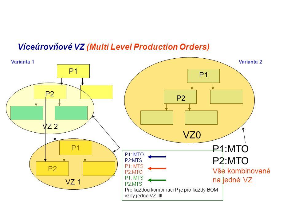 Víceúrovňové VZ (Multi Level Production Orders) P1 VZ 2 P2 P1 P2 VZ 1 VZ0 P1:MTO P2:MTO Vše kombinované na jedné VZ P1: MTO P2:MTS P1: MTS P2:MTO P1: MTS P2:MTS Pro každou kombinaci P je pro každý BOM vždy jedna VZ !!!.