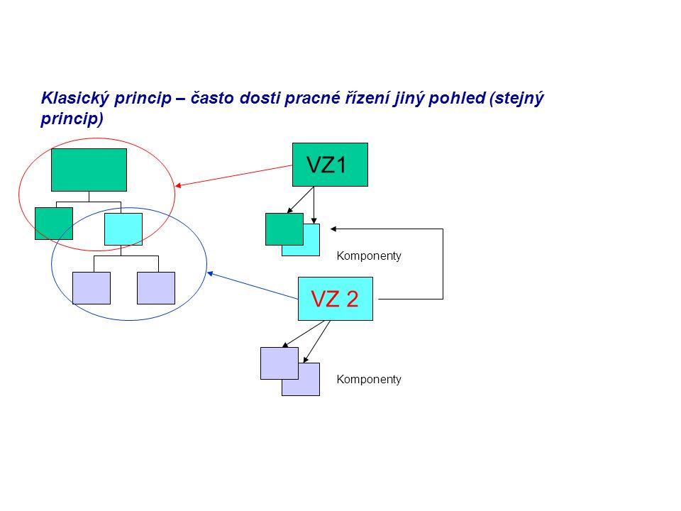 Klasický princip – často dosti pracné řízení jiný pohled (stejný princip) VZ1 VZ 2 Komponenty