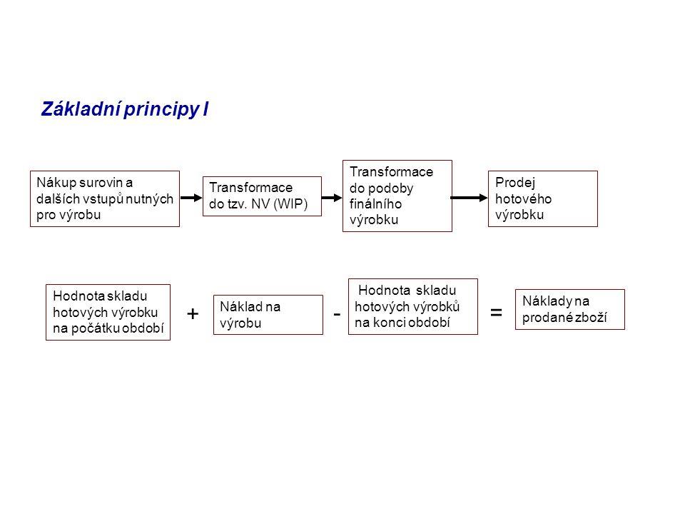 Základní principy I Nákup surovin a dalších vstupů nutných pro výrobu Transformace do tzv. NV (WIP) Transformace do podoby finálního výrobku Prodej ho