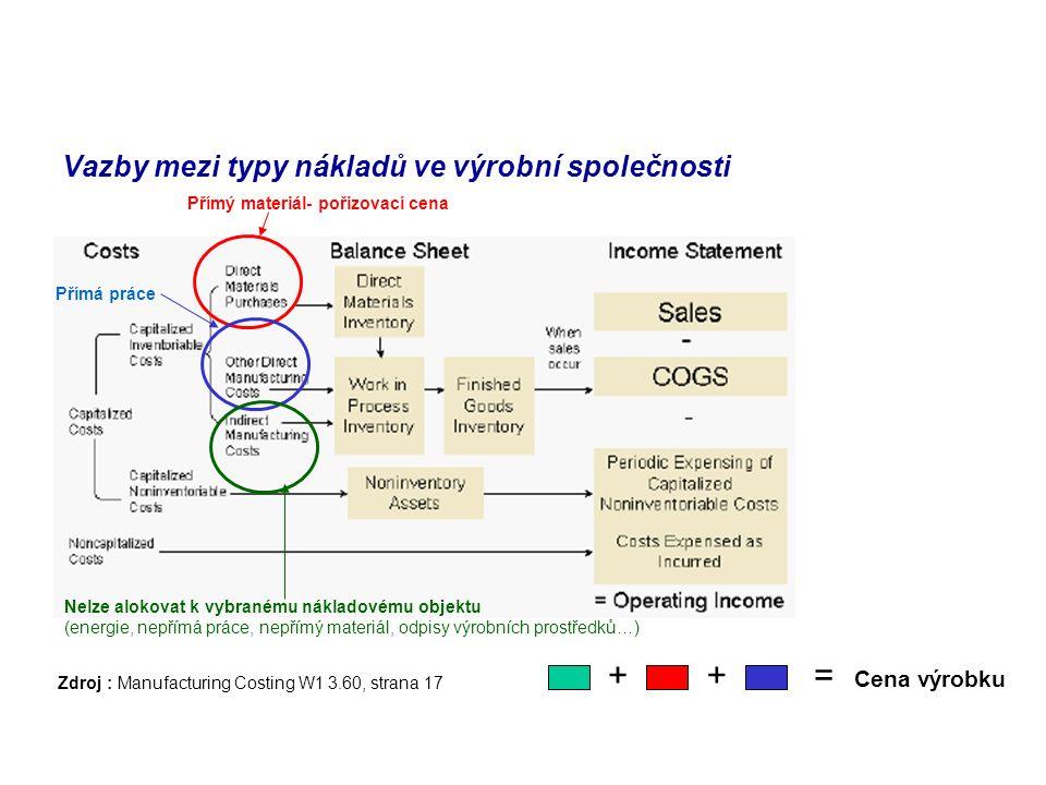Vazby mezi typy nákladů ve výrobní společnosti Zdroj : Manufacturing Costing W1 3.60, strana 17 Přímý materiál- pořizovací cena Přímá práce Nelze alokovat k vybranému nákladovému objektu (energie, nepřímá práce, nepřímý materiál, odpisy výrobních prostředků…) ++= Cena výrobku