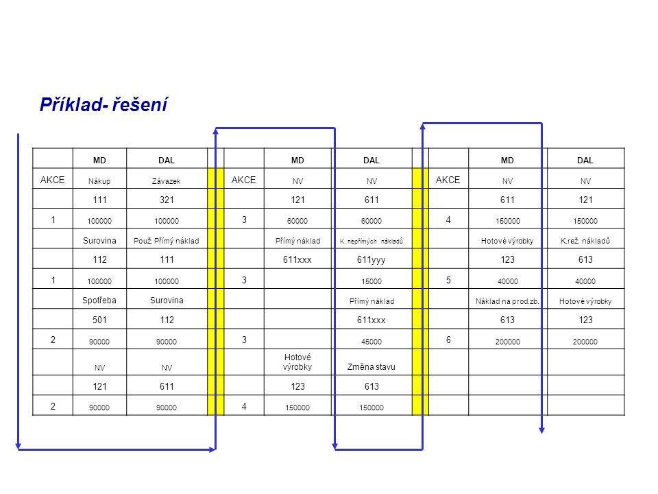Příklad- řešení MDDAL MDDAL MDDAL AKCE NákupZávazek AKCE NV AKCE NV 111321 121611 121 1 100000 3 60000 4 150000 Surovina Použ. Přímý náklad Přímý nákl