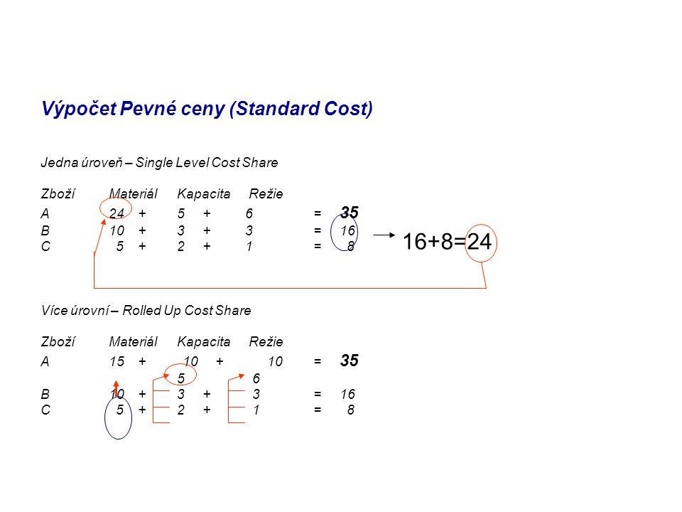 Výpočet Pevné ceny (Standard Cost) Jedna úroveň – Single Level Cost Share ZbožíMateriálKapacita Režie A24 +5 +6 = 35 B10 +3 + 3= 16 C 5 +2 + 1= 8 Více úrovní – Rolled Up Cost Share ZbožíMateriálKapacita Režie A15 + 10 + 10= 35 5 6 B10 +3 + 3= 16 C 5 +2 + 1= 8 16+8=24
