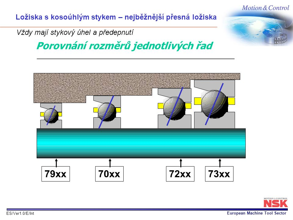 European Machine Tool Sector ES/Ver1.0/E/Int 79xx70xx72xx73xx Porovnání rozměrů jednotlivých řad Ložiska s kosoúhlým stykem – nejběžnější přesná ložis