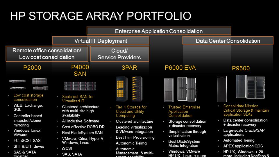 HP STORAGE ARRAY PORTFOLIO P2000 Trusted Enterprise Application Consolidation Storage consolidation + disaster recovery Simplification through virtual
