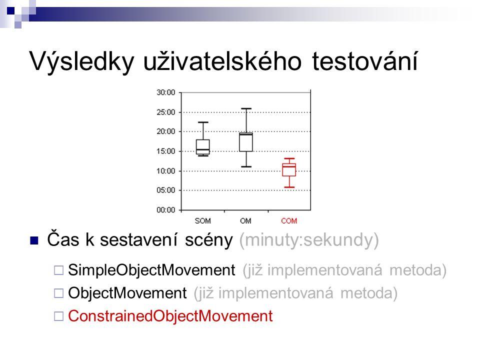 Výsledky uživatelského testování Čas k sestavení scény (minuty:sekundy)  SimpleObjectMovement (již implementovaná metoda)  ObjectMovement (již implementovaná metoda)  ConstrainedObjectMovement