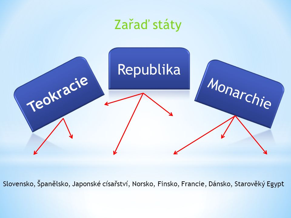 Teokracie d) stát pokládaný za výtvor boha Republika b) je forma státu, v jehož čele je prezident Monarchie c) je stát, jehož nejvyšší představitel vládne doživotně vlastním jménem