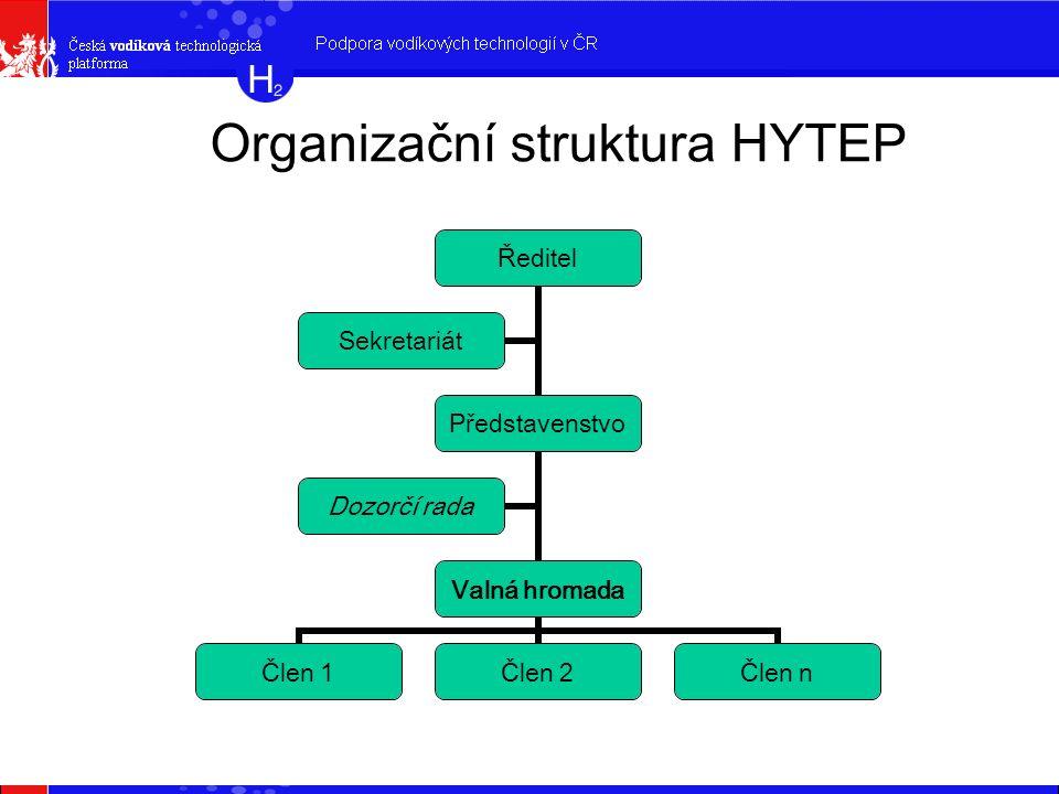 Organizační struktura HYTEP Ředitel Představenstvo Valná hromada Člen 1Člen 2Člen n Dozorčí rada Sekretariát