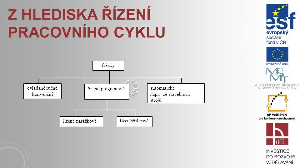 Z HLEDISKA ŘÍZENÍ PRACOVNÍHO CYKLU frézky ovládané ručně (konvenční) řízené programově automatické např.