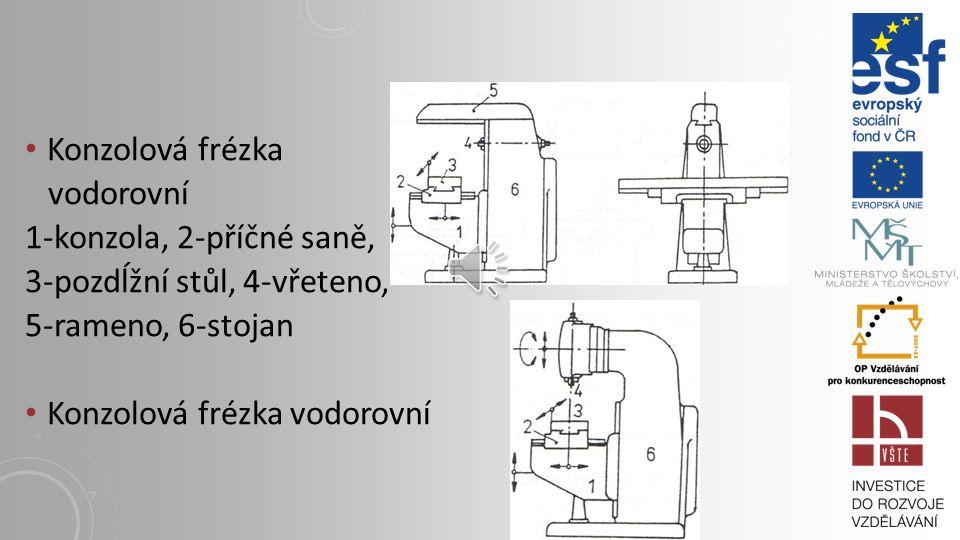Konzolová frézka vodorovní 1-konzola, 2-příčné saně, 3-pozdĺžní stůl, 4-vřeteno, 5-rameno, 6-stojan Konzolová frézka vodorovní