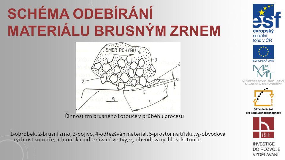 SCHÉMA ODEBÍRÁNÍ MATERIÁLU BRUSNÝM ZRNEM Činnost zrn brusného kotouče v průběhu procesu 1-obrobek, 2-brusní zrno, 3-pojivo, 4-odřezáván materiál, 5-prostor na třísku,v k -obvodová rychlost kotouče, a-hloubka, odřezávané vrstvy, v o -obvodová rychlost kotouče