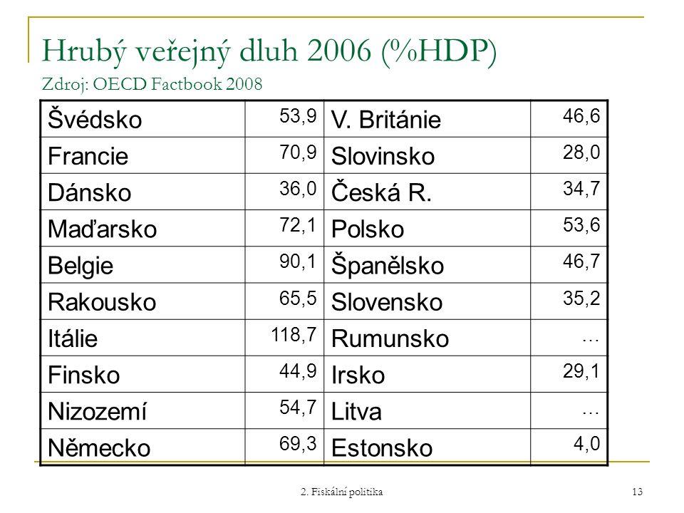 2. Fiskální politika 13 Hrubý veřejný dluh 2006 (%HDP) Zdroj: OECD Factbook 2008 Švédsko 53,9 V. Británie 46,6 Francie 70,9 Slovinsko 28,0 Dánsko 36,0