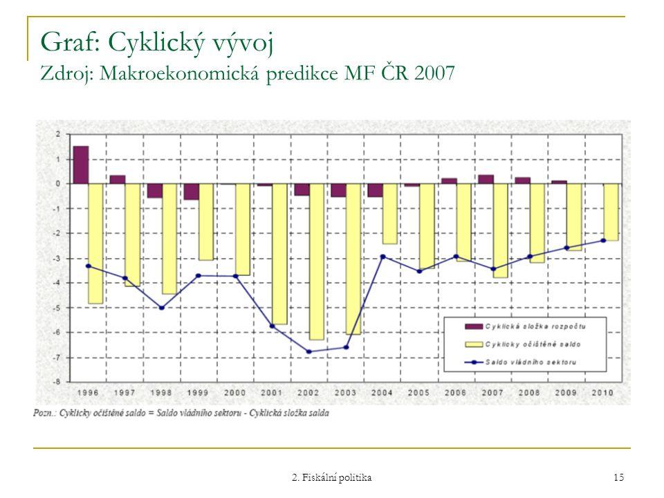 2. Fiskální politika 15 Graf: Cyklický vývoj Zdroj: Makroekonomická predikce MF ČR 2007