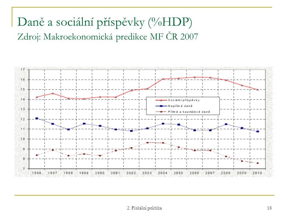 2. Fiskální politika 18 Daně a sociální příspěvky (%HDP) Zdroj: Makroekonomická predikce MF ČR 2007