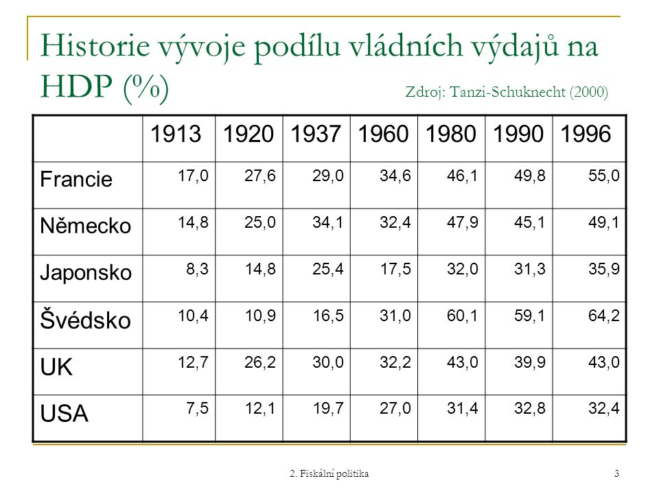 2. Fiskální politika 3 Historie vývoje podílu vládních výdajů na HDP (%) Zdroj: Tanzi-Schuknecht (2000) 1913192019371960198019901996 Francie 17,027,62