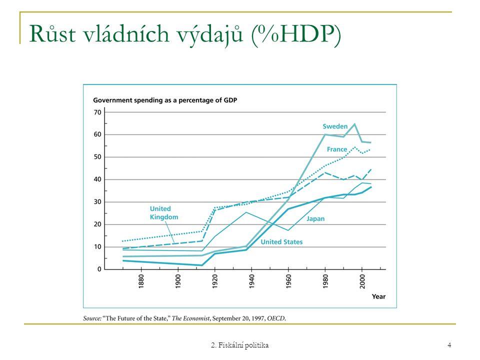 2.Fiskální politika 5 Příčiny růstu vládních výdajů 1.