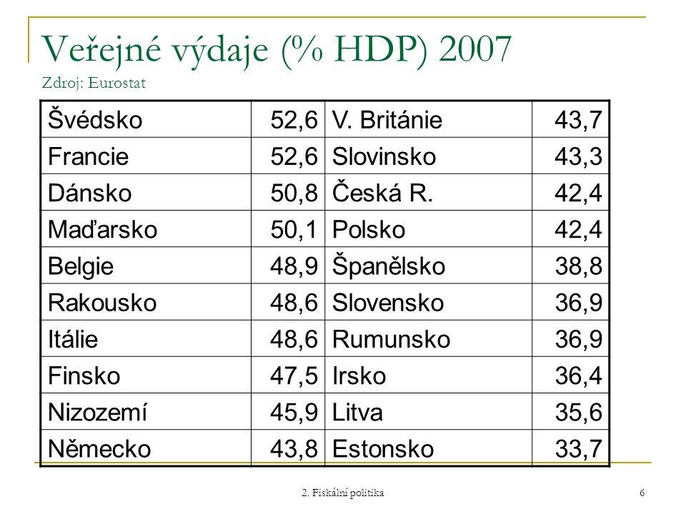 2. Fiskální politika 6 Veřejné výdaje (% HDP) 2007 Zdroj: Eurostat Švédsko52,6V. Británie43,7 Francie52,6Slovinsko43,3 Dánsko50,8Česká R.42,4 Maďarsko