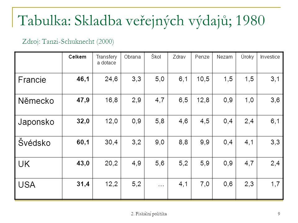 2. Fiskální politika 9 Tabulka: Skladba veřejných výdajů; 1980 Zdroj: Tanzi-Schuknecht (2000) CelkemTransfery a dotace ObranaŠkolZdravPenzeNezamÚrokyI