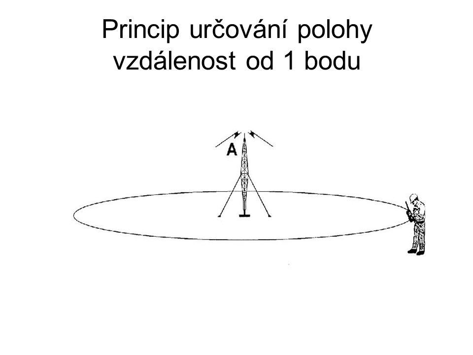 Princip určování polohy vzdálenost od 1 bodu