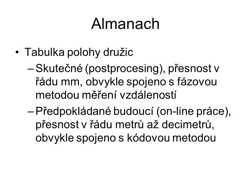 Almanach Tabulka polohy družic –Skutečné (postprocesing), přesnost v řádu mm, obvykle spojeno s fázovou metodou měření vzdáleností –Předpokládané budo