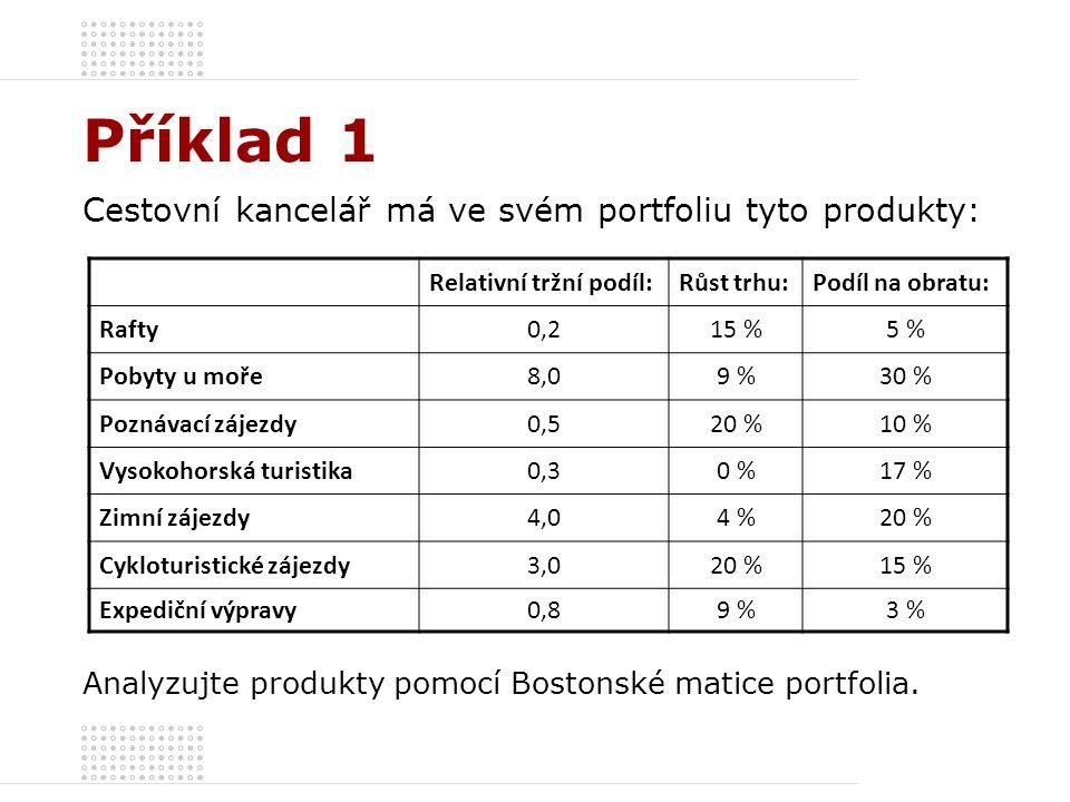 Příklad 1 Cestovní kancelář má ve svém portfoliu tyto produkty: Relativní tržní podíl:Růst trhu:Podíl na obratu: Rafty0,215 %5 % Pobyty u moře8,09 %30