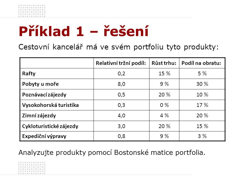 Příklad 1 – řešení Cestovní kancelář má ve svém portfoliu tyto produkty: Relativní tržní podíl:Růst trhu:Podíl na obratu: Rafty0,215 %5 % Pobyty u moř