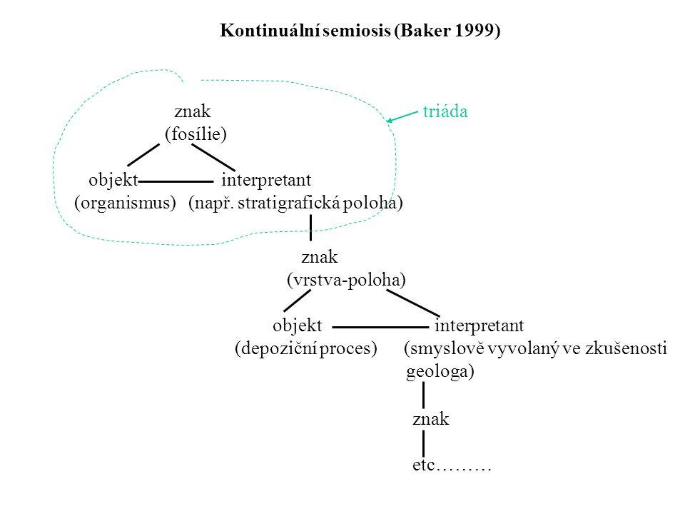 Kontinuální semiosis (Baker 1999) znak (fosílie) objekt interpretant (organismus) (např.