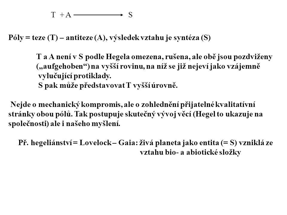 """Póly = teze (T) – antiteze (A), výsledek vztahu je syntéza (S) T a A není v S podle Hegela omezena, rušena, ale obě jsou pozdviženy (""""aufgehoben ) na vyšší rovinu, na níž se již nejeví jako vzájemně vylučující protiklady."""