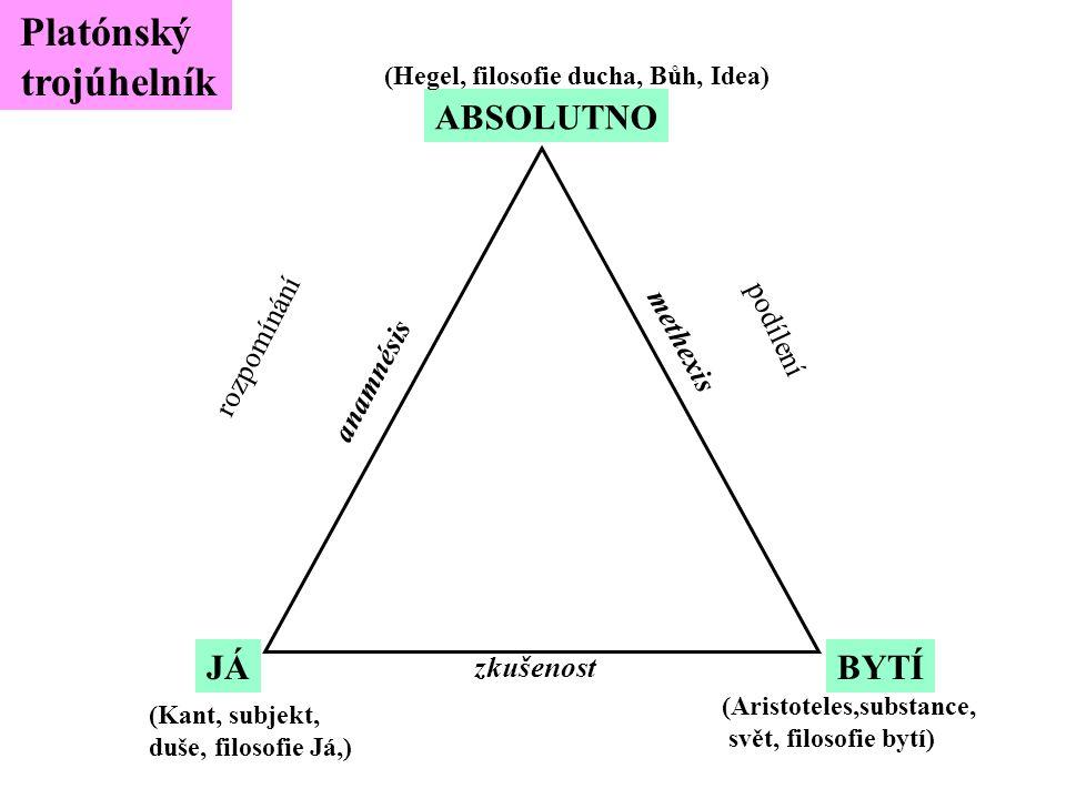 ABSOLUTNO (Hegel, filosofie ducha, Bůh, Idea) JÁ (Kant, subjekt, duše, filosofie Já,) BYTÍ (Aristoteles,substance, svět, filosofie bytí) zkušenost anamnésis methexis Platónský trojúhelník rozpomínání podílení