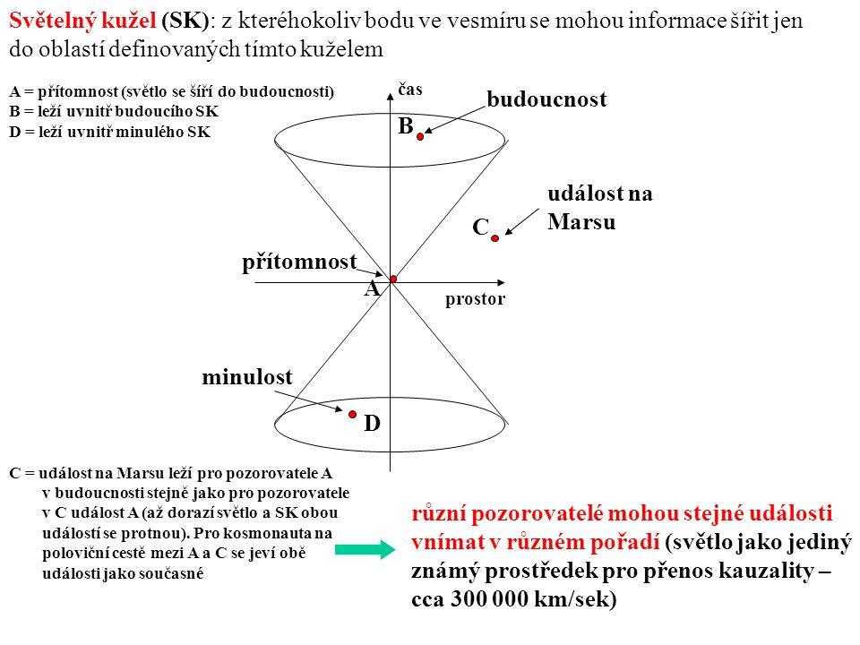 A B C D minulost přítomnost událost na Marsu prostor čas budoucnost Světelný kužel (SK): z kteréhokoliv bodu ve vesmíru se mohou informace šířit jen do oblastí definovaných tímto kuželem A = přítomnost (světlo se šíří do budoucnosti) B = leží uvnitř budoucího SK D = leží uvnitř minulého SK C = událost na Marsu leží pro pozorovatele A v budoucnosti stejně jako pro pozorovatele v C událost A (až dorazí světlo a SK obou událostí se protnou).