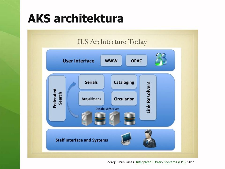 AKS architektura Zdroj: Chris Kiess. Integrated Library Systems (LIS). 2011.Integrated Library Systems (LIS)