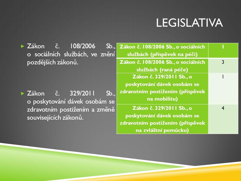 LEGISLATIVA  Zákon č. 108/2006 Sb., o sociálních službách, ve znění pozdějších zákonů.  Zákon č. 329/2011 Sb., o poskytování dávek osobám se zdravot