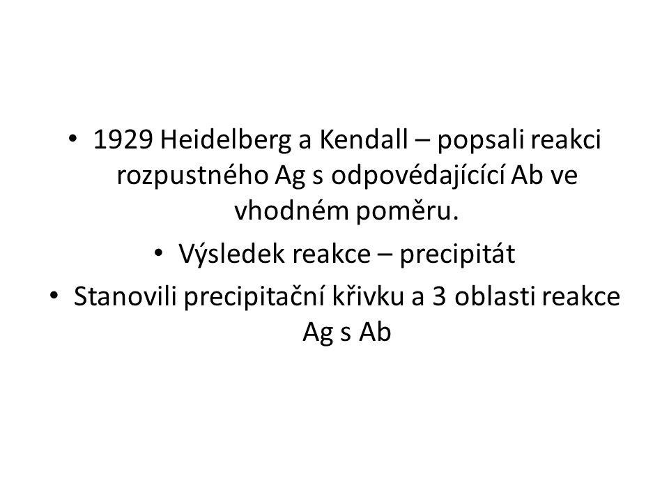 1929 Heidelberg a Kendall – popsali reakci rozpustného Ag s odpovédajícící Ab ve vhodném poměru. Výsledek reakce – precipitát Stanovili precipitační k