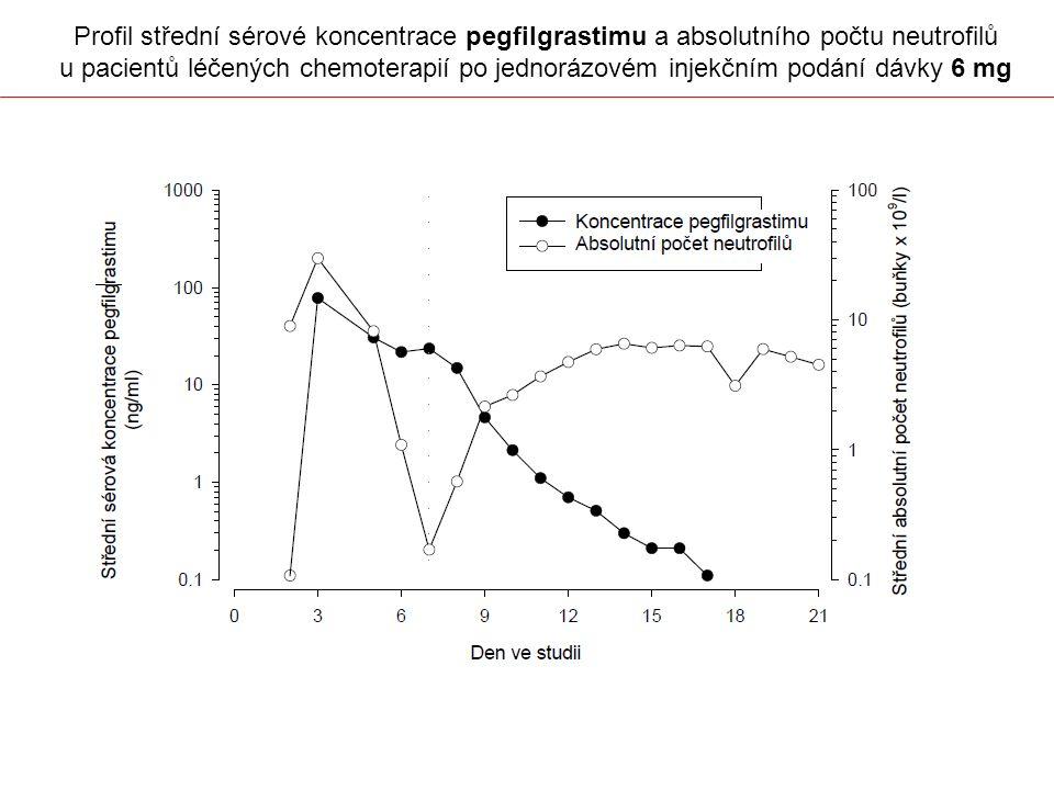 Profil střední sérové koncentrace pegfilgrastimu a absolutního počtu neutrofilů u pacientů léčených chemoterapií po jednorázovém injekčním podání dávky 6 mg