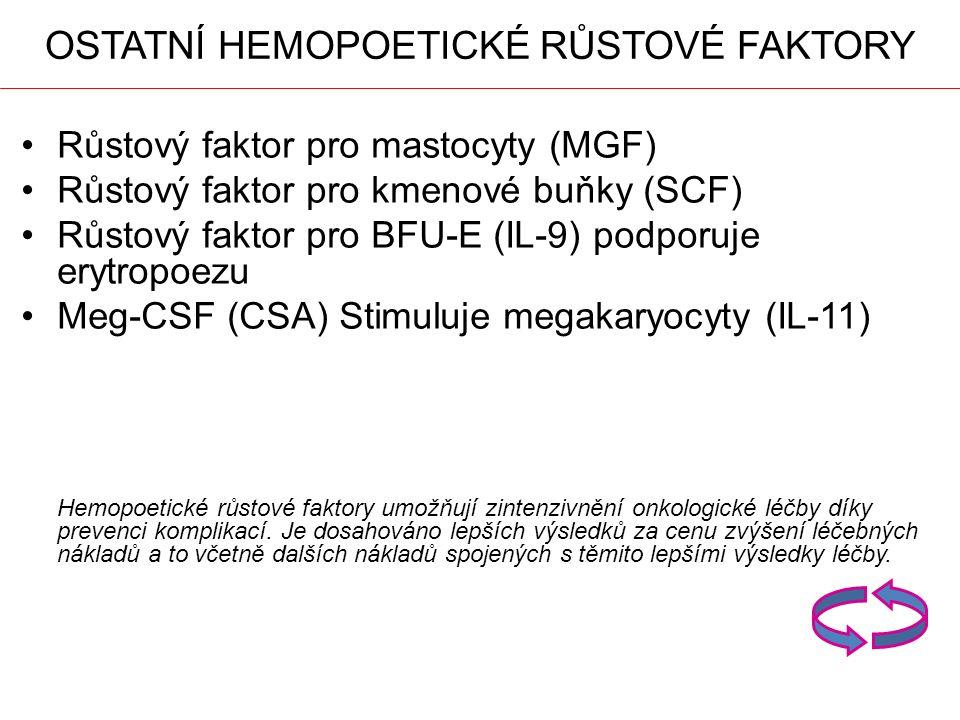 OSTATNÍ HEMOPOETICKÉ RŮSTOVÉ FAKTORY Růstový faktor pro mastocyty (MGF) Růstový faktor pro kmenové buňky (SCF) Růstový faktor pro BFU-E (IL-9) podporuje erytropoezu Meg-CSF (CSA) Stimuluje megakaryocyty (IL-11) Hemopoetické růstové faktory umožňují zintenzivnění onkologické léčby díky prevenci komplikací.