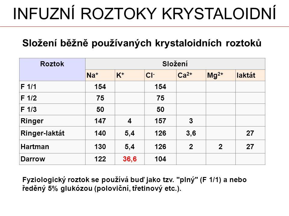 Složení běžně používaných krystaloidních roztoků RoztokSložení Na + K+K+ Cl - Ca 2+ Mg 2+ laktát F 1/1154 F 1/275 F 1/350 Ringer14741573 Ringer-laktát1405,41263,627 Hartman1305,41262227 Darrow12236,6104 Fyziologický roztok se používá buď jako tzv.