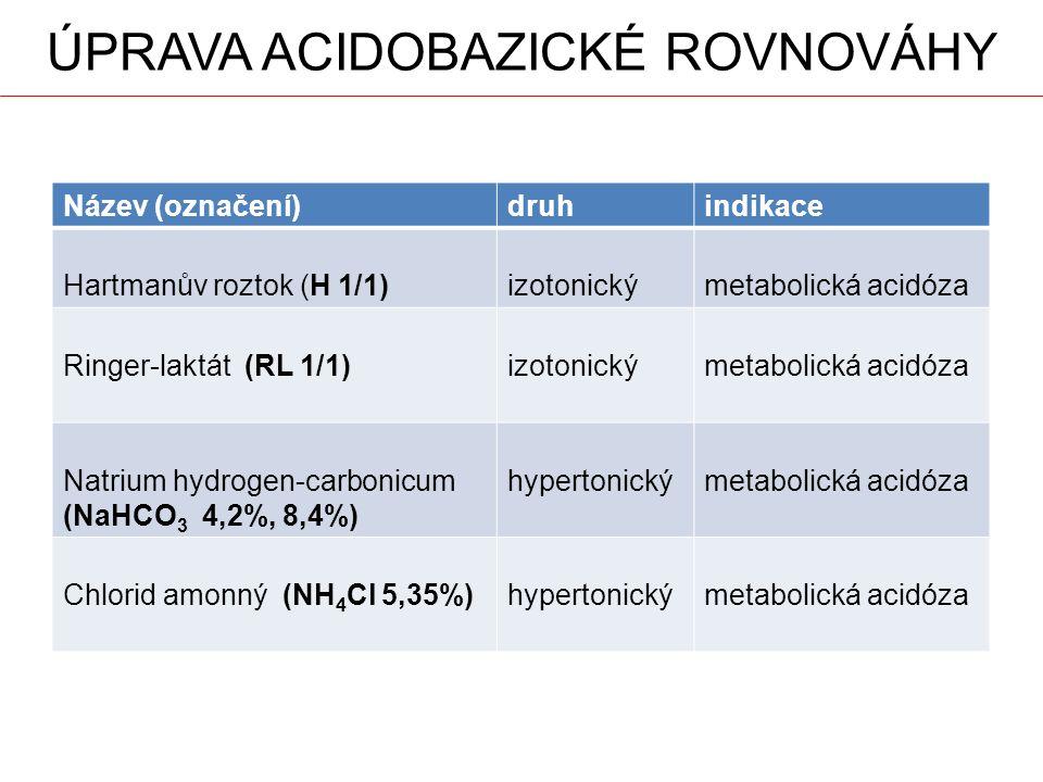 ÚPRAVA ACIDOBAZICKÉ ROVNOVÁHY Název (označení)druhindikace Hartmanův roztok (H 1/1)izotonickýmetabolická acidóza Ringer-laktát (RL 1/1)izotonickýmetabolická acidóza Natrium hydrogen-carbonicum (NaHCO 3 4,2%, 8,4%) hypertonickýmetabolická acidóza Chlorid amonný (NH 4 Cl 5,35%)hypertonickýmetabolická acidóza