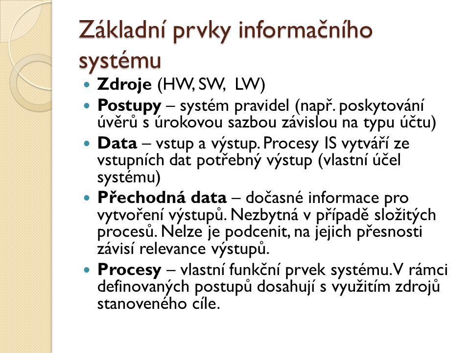 Základní prvky informačního systému Zdroje (HW, SW, LW) Postupy – systém pravidel (např. poskytování úvěrů s úrokovou sazbou závislou na typu účtu) Da