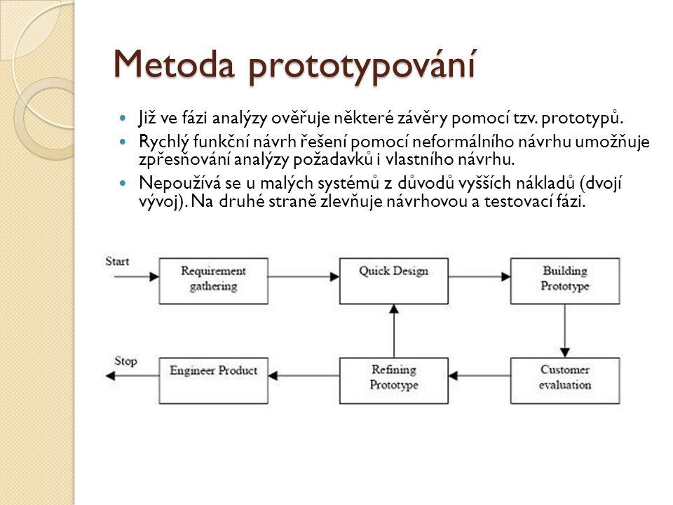 Metoda prototypování Již ve fázi analýzy ověřuje některé závěry pomocí tzv. prototypů. Rychlý funkční návrh řešení pomocí neformálního návrhu umožňuje