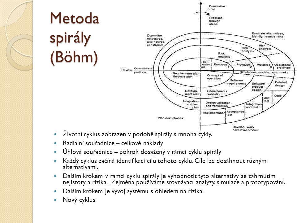 Metoda spirály (Böhm) Životní cyklus zobrazen v podobě spirály s mnoha cykly. Radiální souřadnice – celkové náklady Úhlová souřadnice – pokrok dosažen