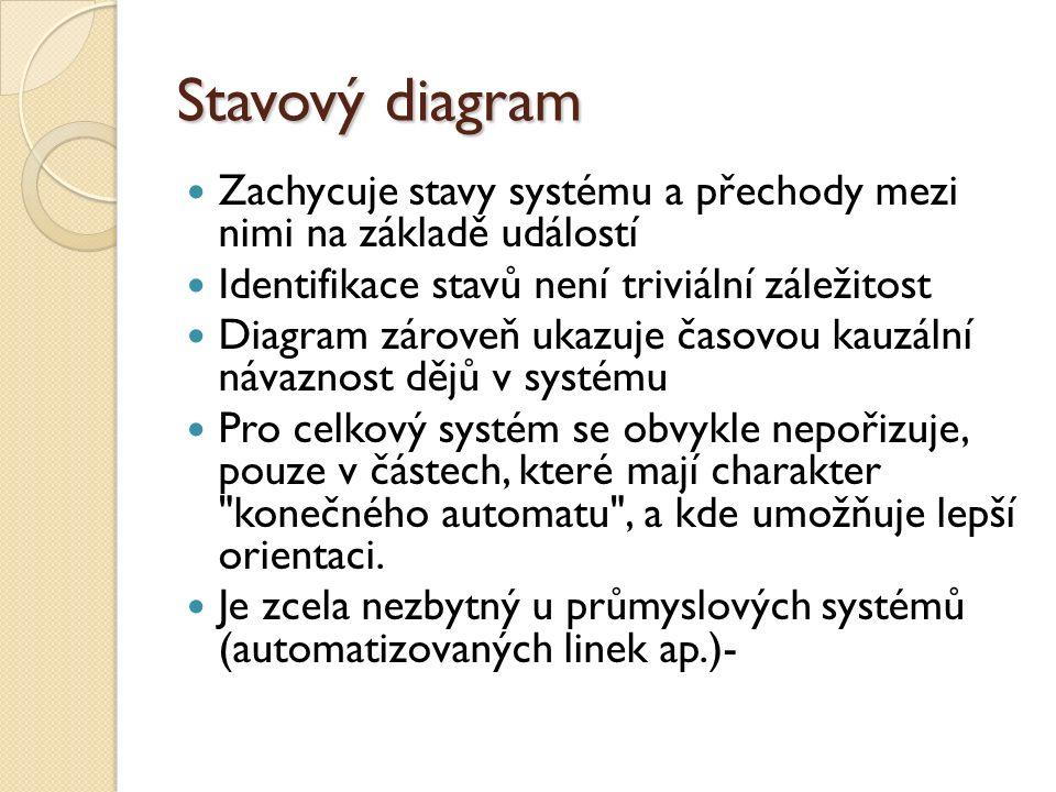 Stavový diagram Zachycuje stavy systému a přechody mezi nimi na základě událostí Identifikace stavů není triviální záležitost Diagram zároveň ukazuje