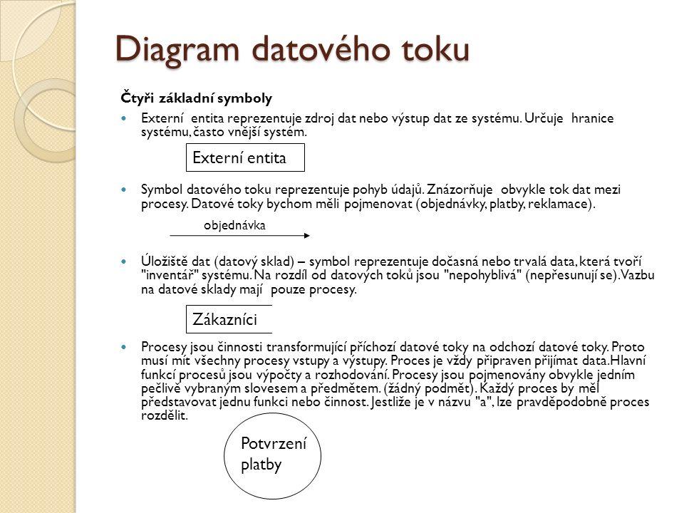Diagram datového toku Čtyři základní symboly Externí entita reprezentuje zdroj dat nebo výstup dat ze systému. Určuje hranice systému, často vnější sy