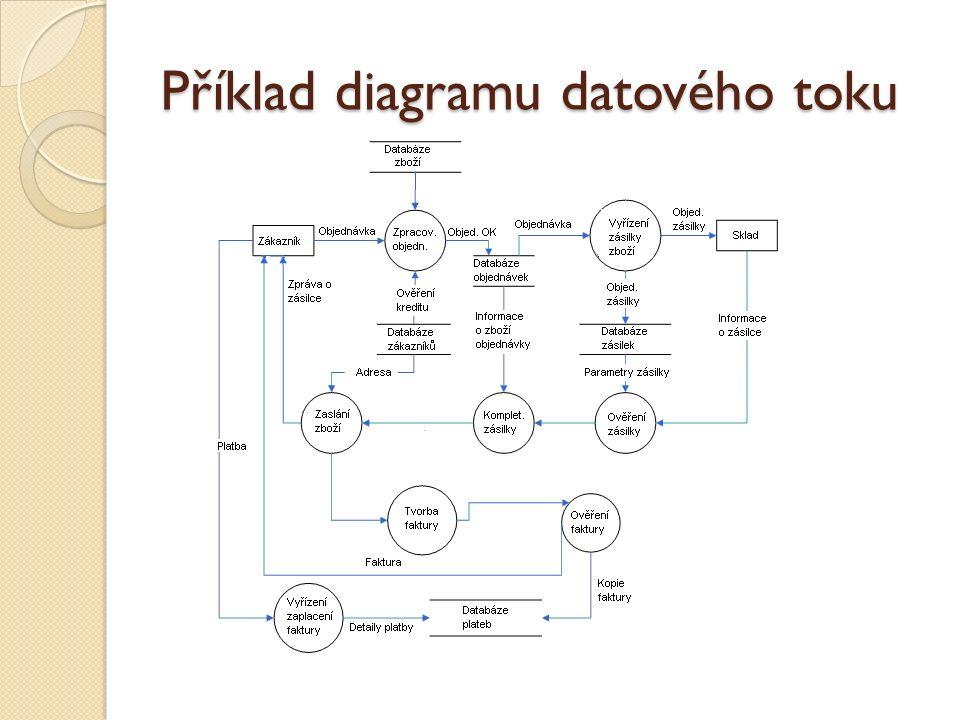 Příklad diagramu datového toku