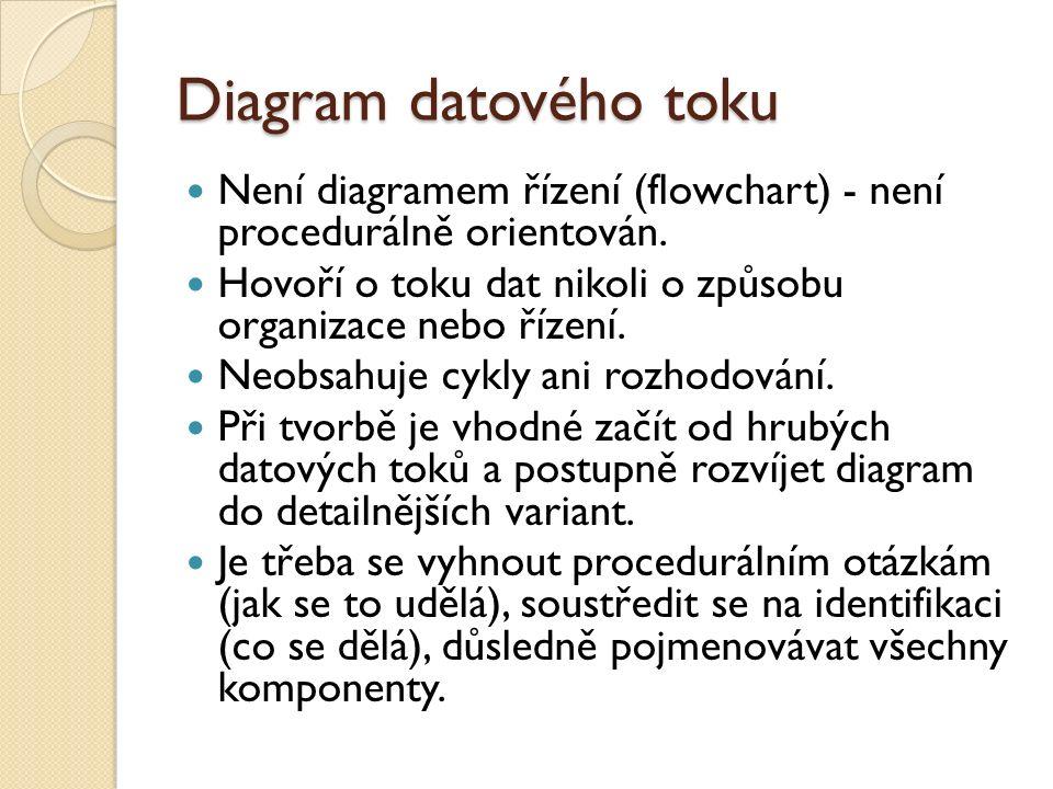 Diagram datového toku Není diagramem řízení (flowchart) - není procedurálně orientován. Hovoří o toku dat nikoli o způsobu organizace nebo řízení. Neo