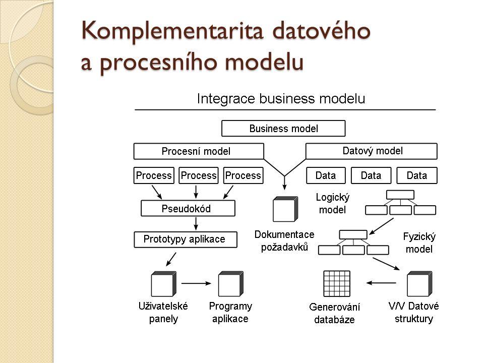 Komplementarita datového a procesního modelu