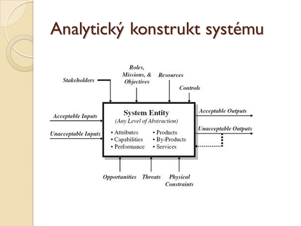 Analytický konstrukt systému