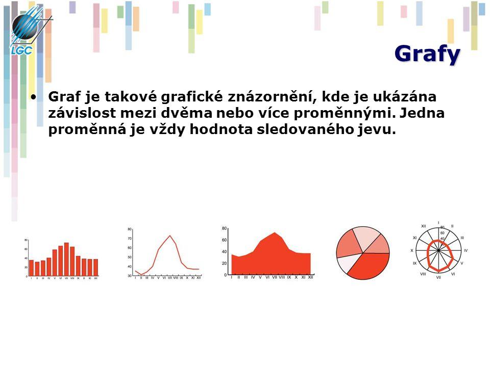 Grafy Graf je takové grafické znázornění, kde je ukázána závislost mezi dvěma nebo více proměnnými. Jedna proměnná je vždy hodnota sledovaného jevu.